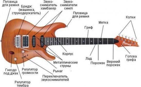 электро гитара самоучитель